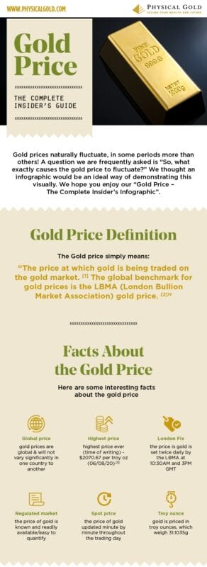 Gold Price - The Complete Insider's Guide Infographic - Thumbnail Version